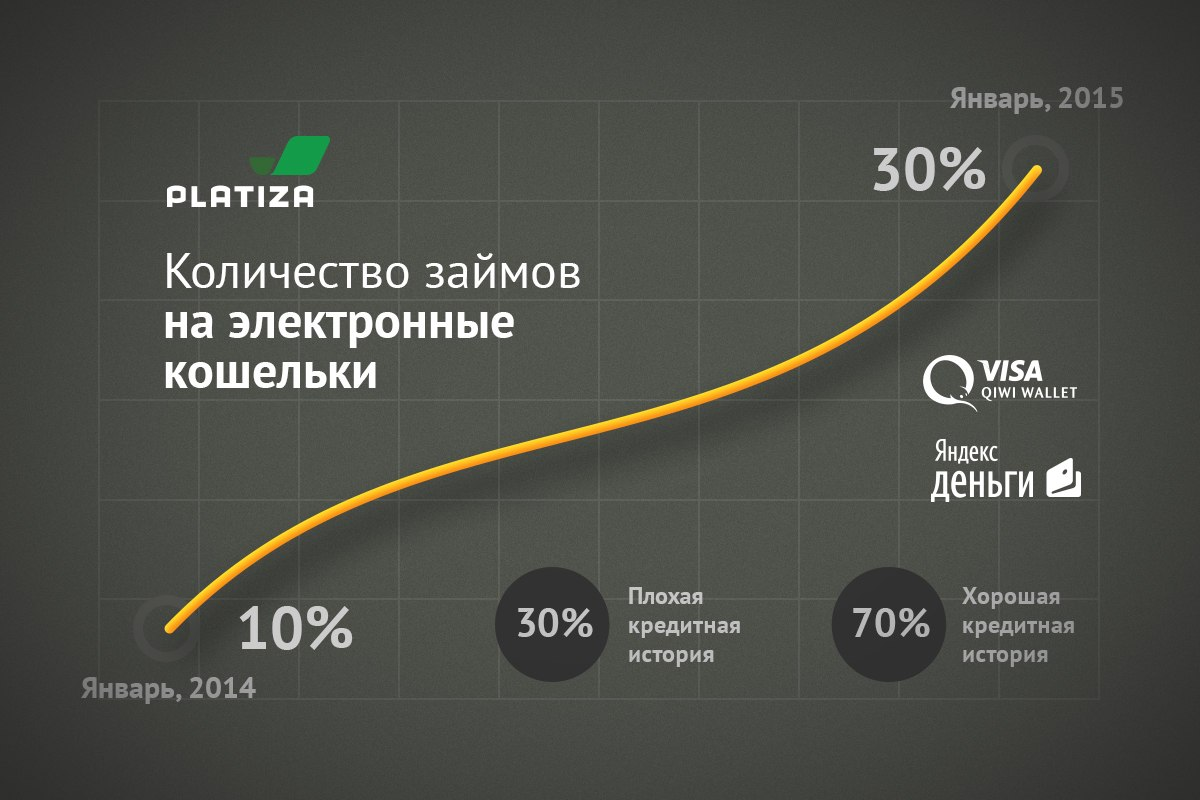 Количество займов на электронные платежи platiza.ru