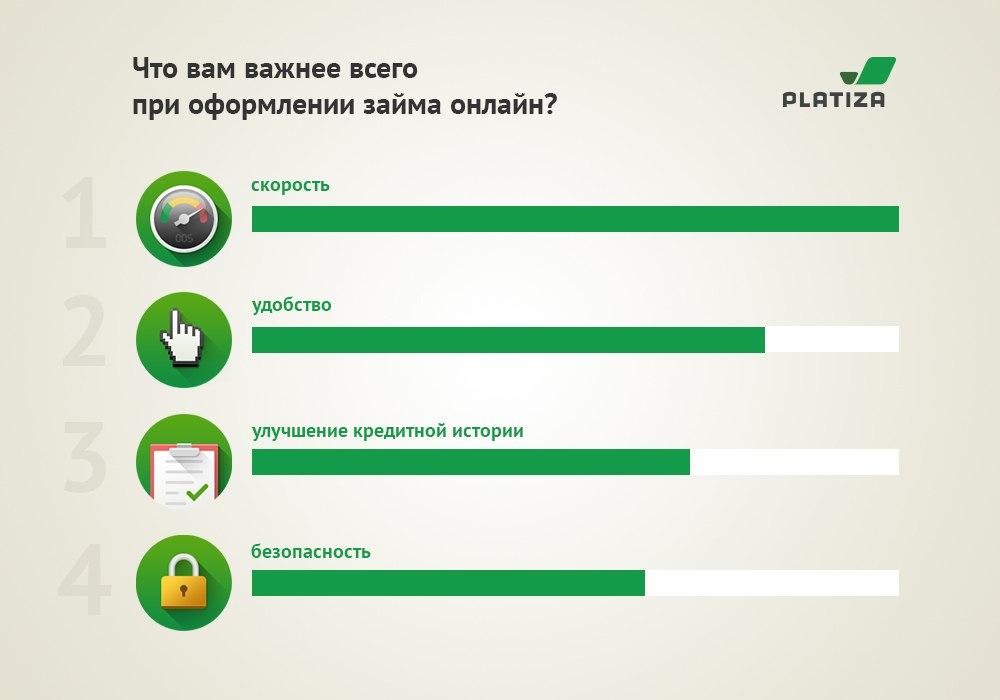 Что важнее при оформлении займа онлайн platiza.ru